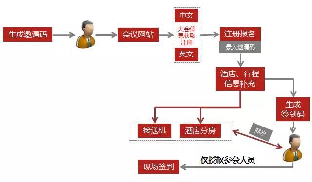 大会注册报名3.jpg