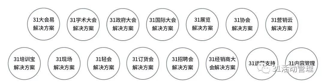31EVENTOS3数字会展业务中台支撑的解决方案.jpg