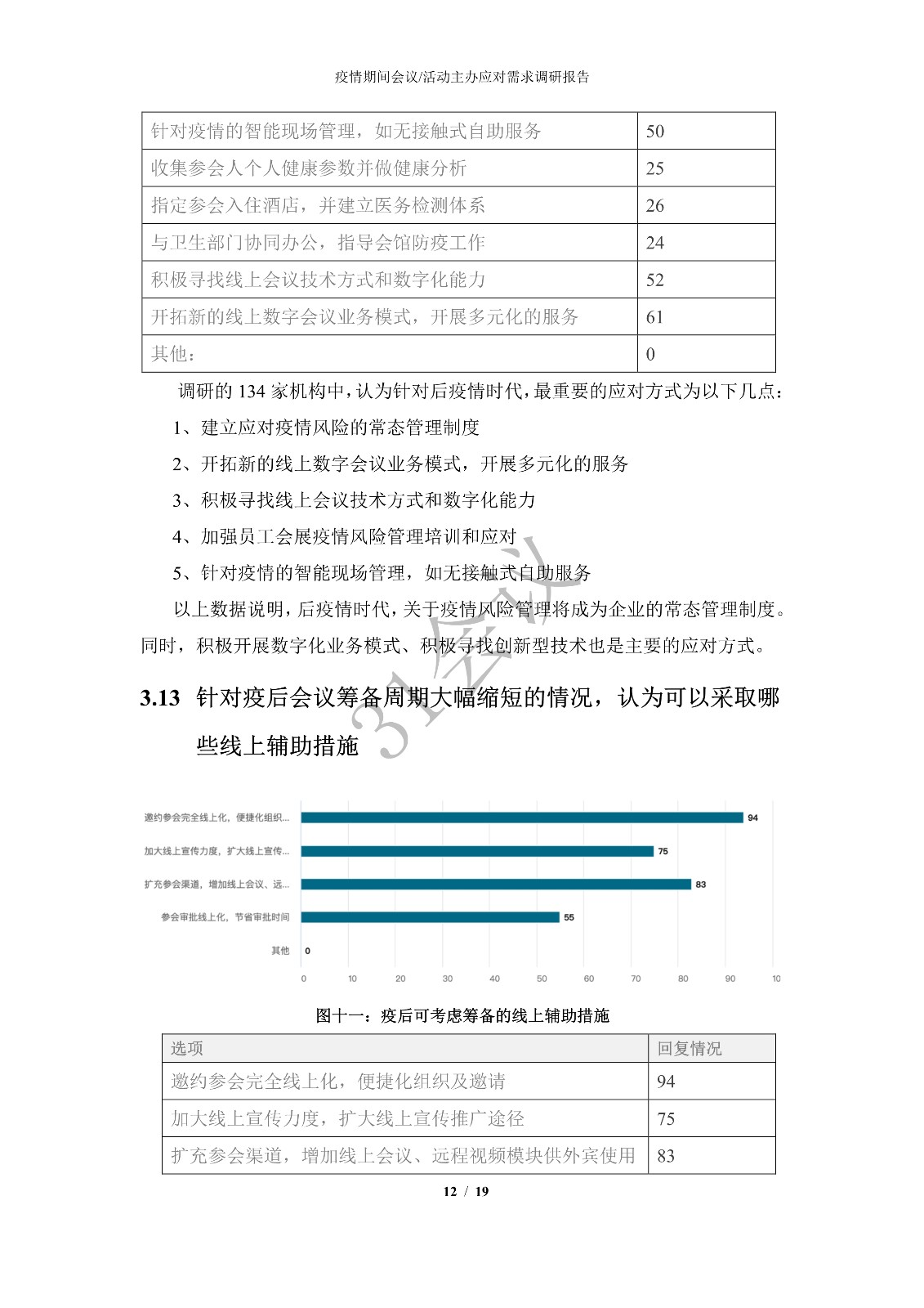 新型冠状病毒肺炎疫情期间 会议活动主办应对需求调研报告_11.jpg