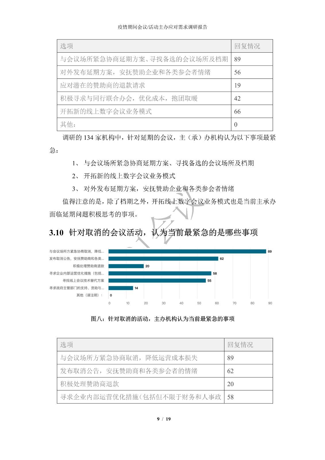 新型冠状病毒肺炎疫情期间 会议活动主办应对需求调研报告_8.jpg