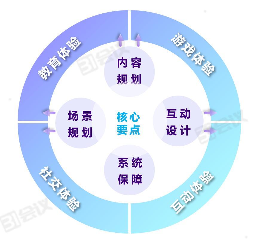 02 31会议线上会议行动指南 线上会议核心.jpg