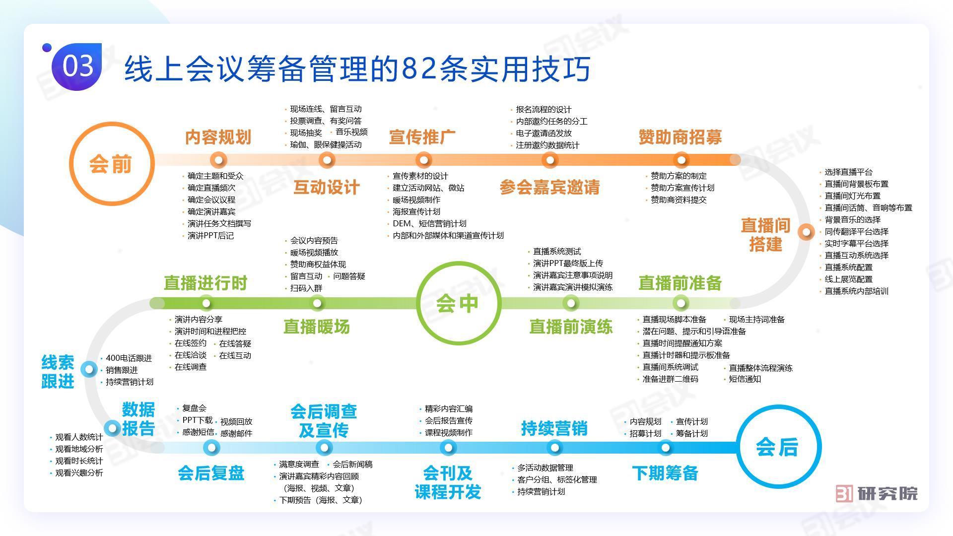 03 31会议线上会议行动指南 线上会议流程.jpg
