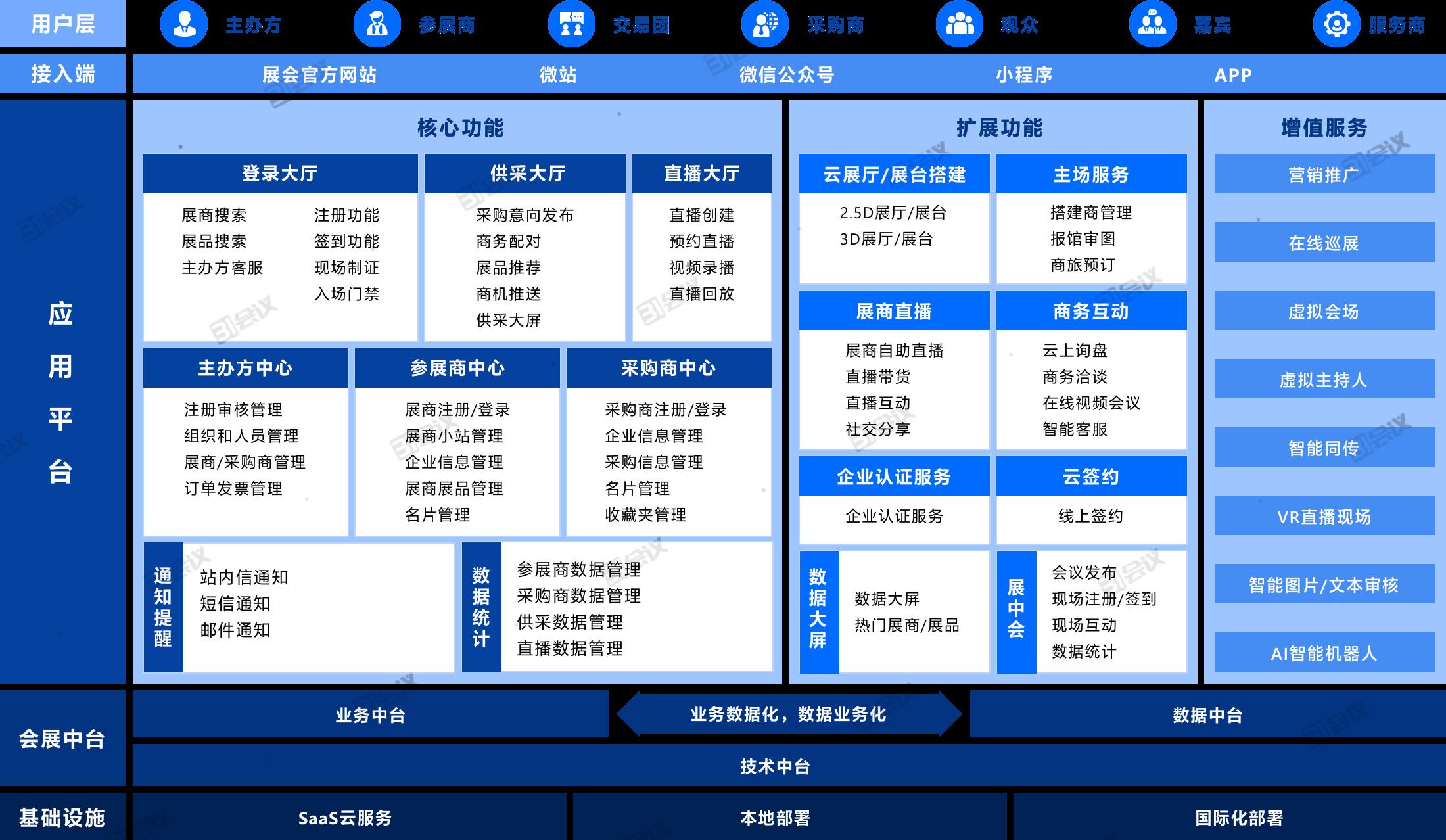 31展览云V2.0-融合智慧展览管理系统_副本.png