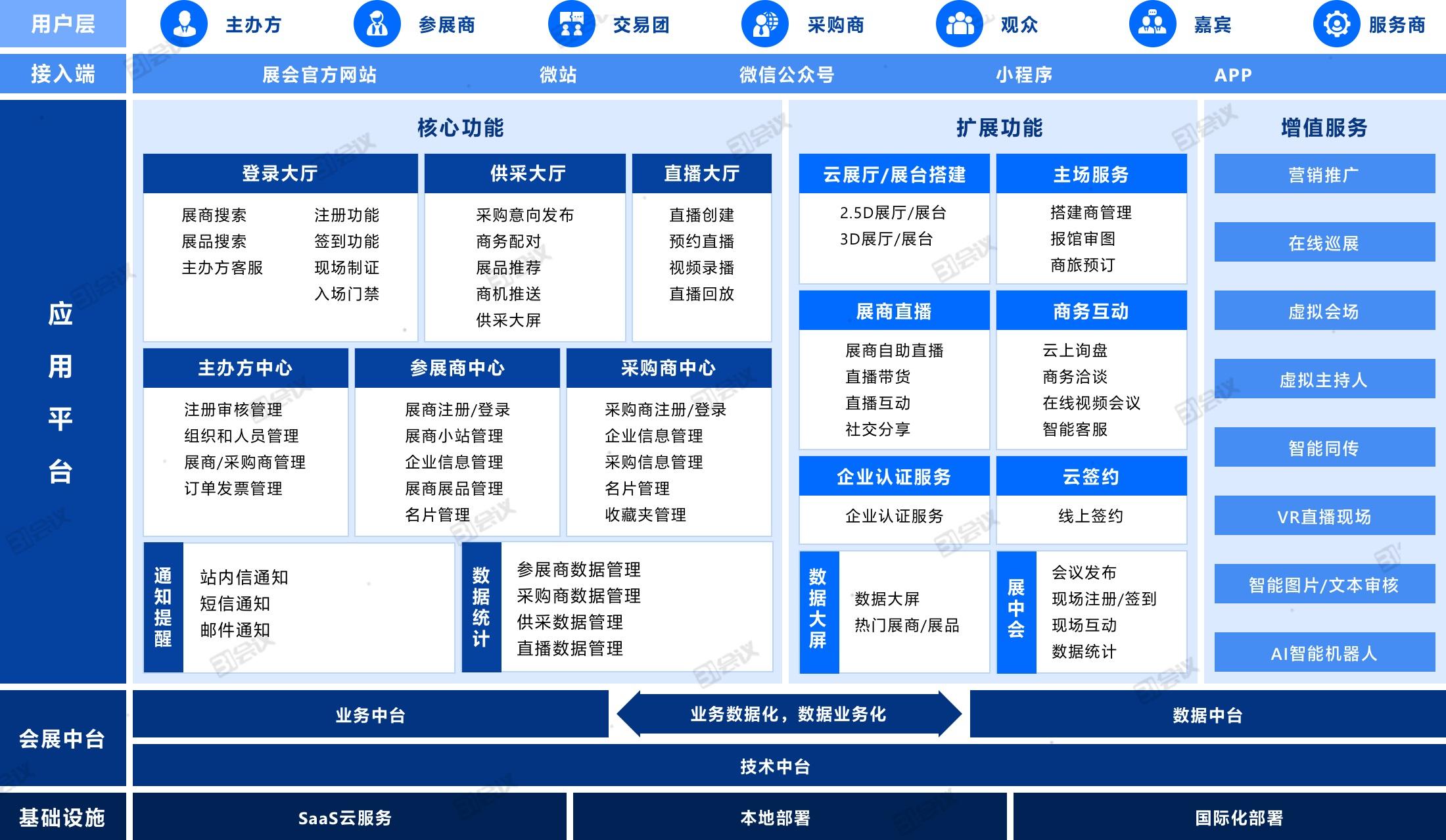 31展览云V2.0-融合智慧展览管理系统.jpg
