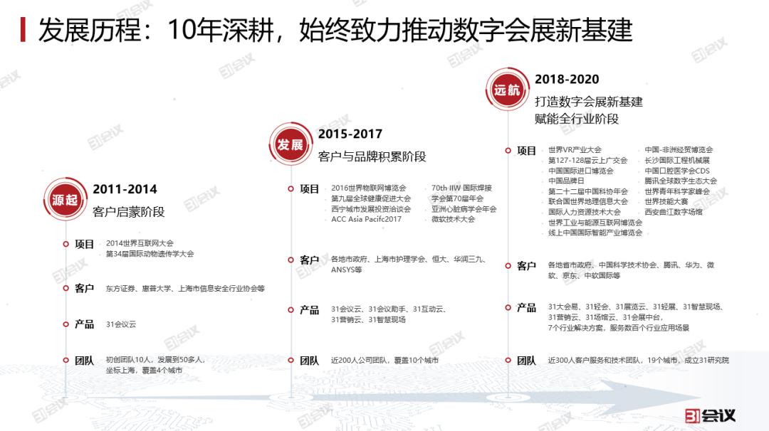 09 十年深耕,31会议发展历程.png