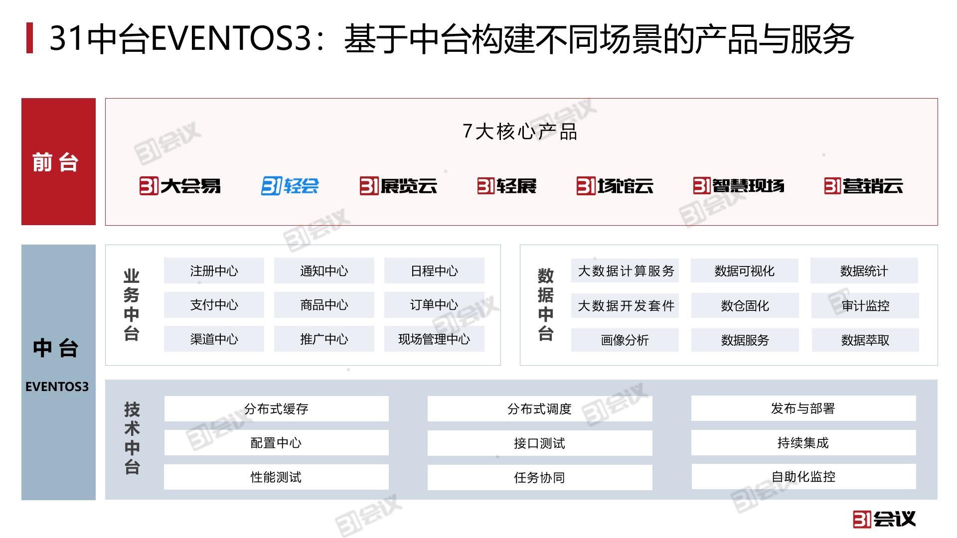 03 31数字会展中台EVENTOS3.jpg
